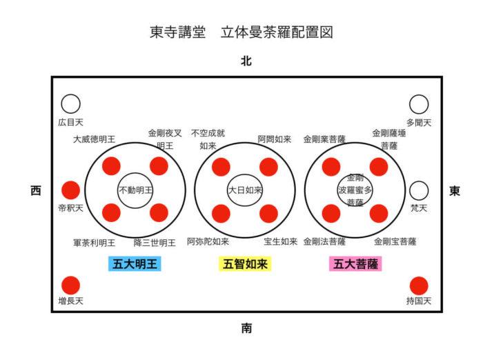 東寺講堂 立体曼荼羅配置図