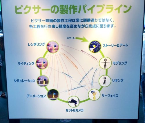 ピクサーのひみつ展 製作プロセスを示した概要図。