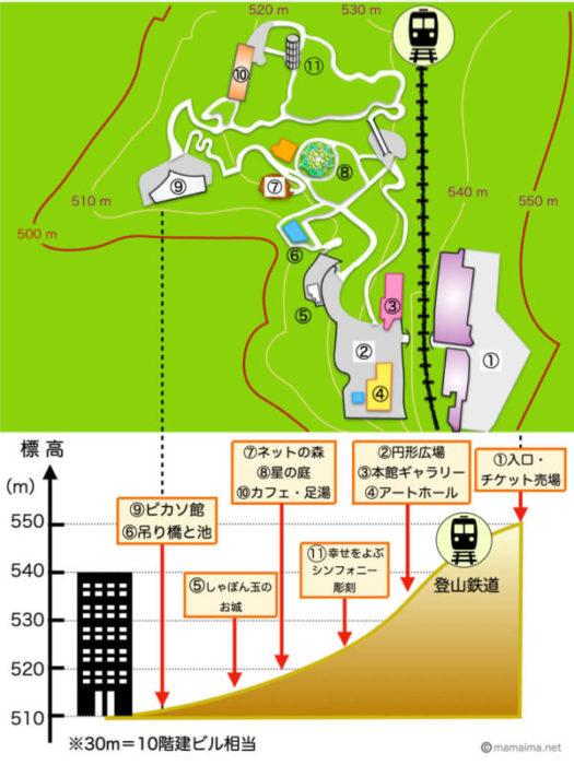 彫刻の森美術館敷地内の標高差マップ(国土地理院地形図、Google Mapより筆者作成)